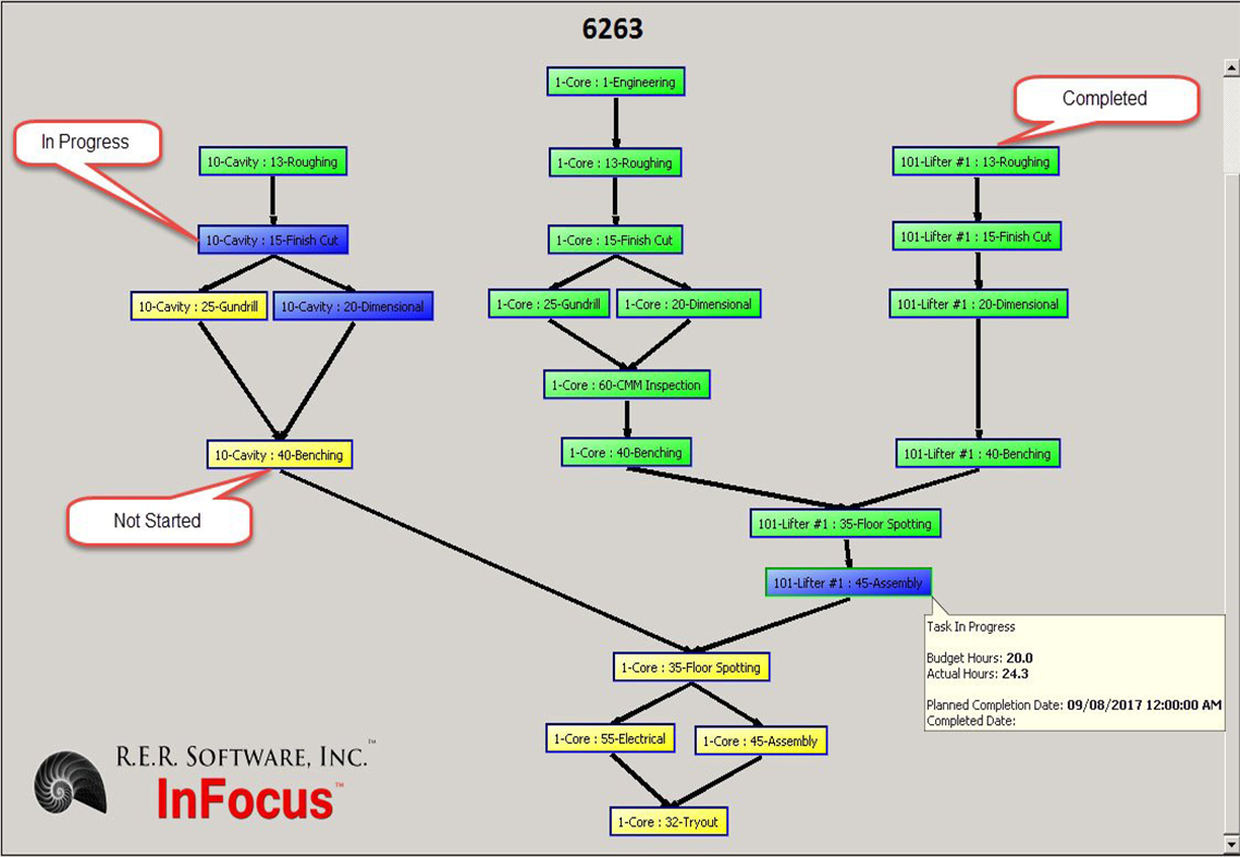 Job Process Flow & Status Monitor